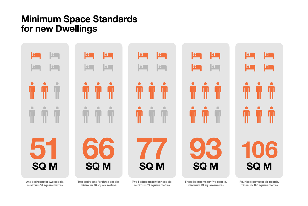 Minimum-Space-Standards-infographic-998x668